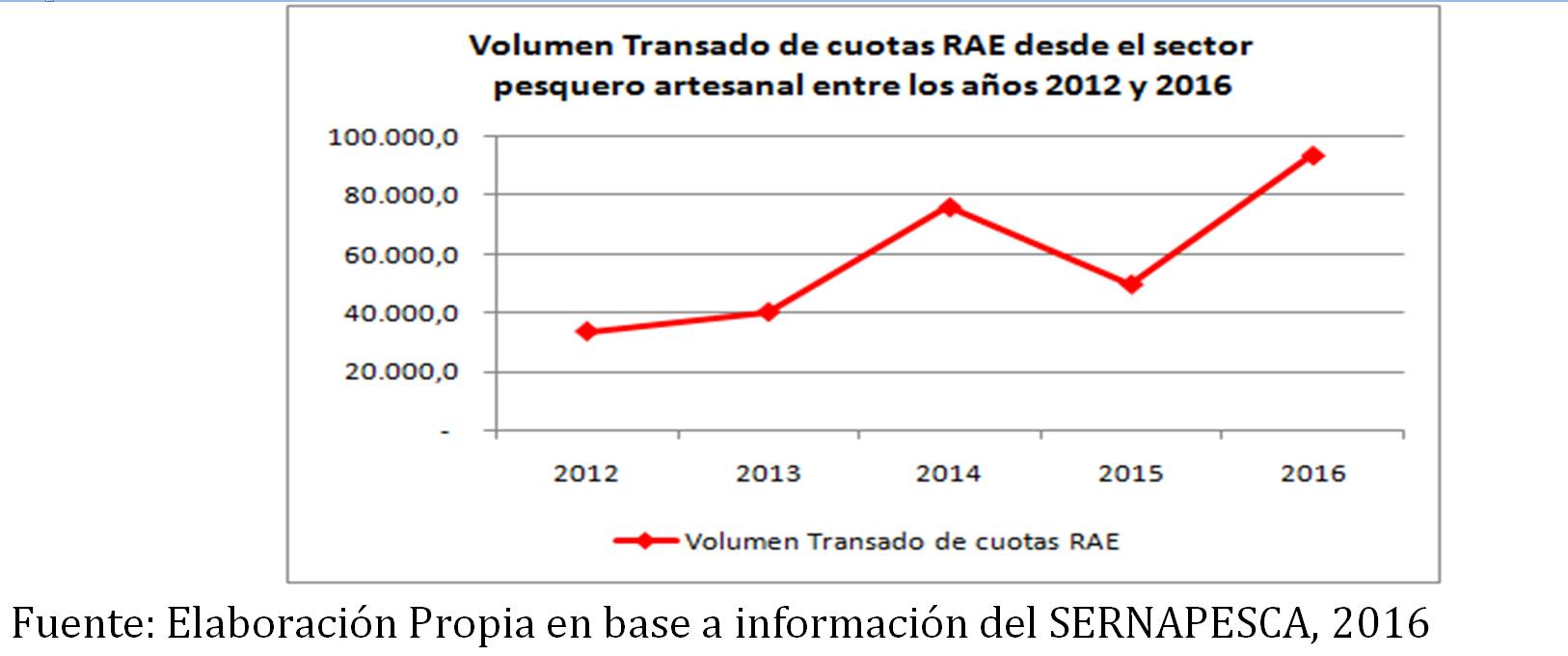 volumen-cuotas-rae-bacalao-2012-2016